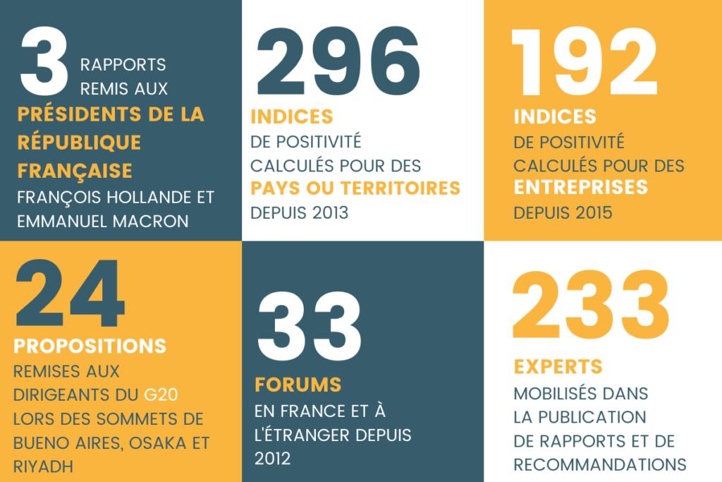 chiffres clés institut de l'économie positive